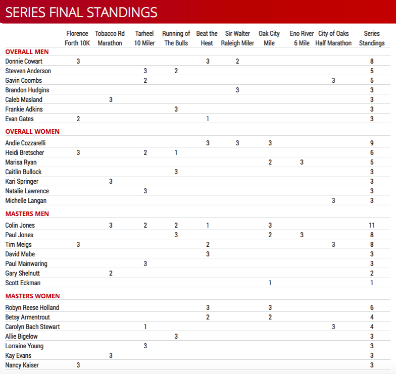 USATF-NC EM Long Distance Series Final Standings