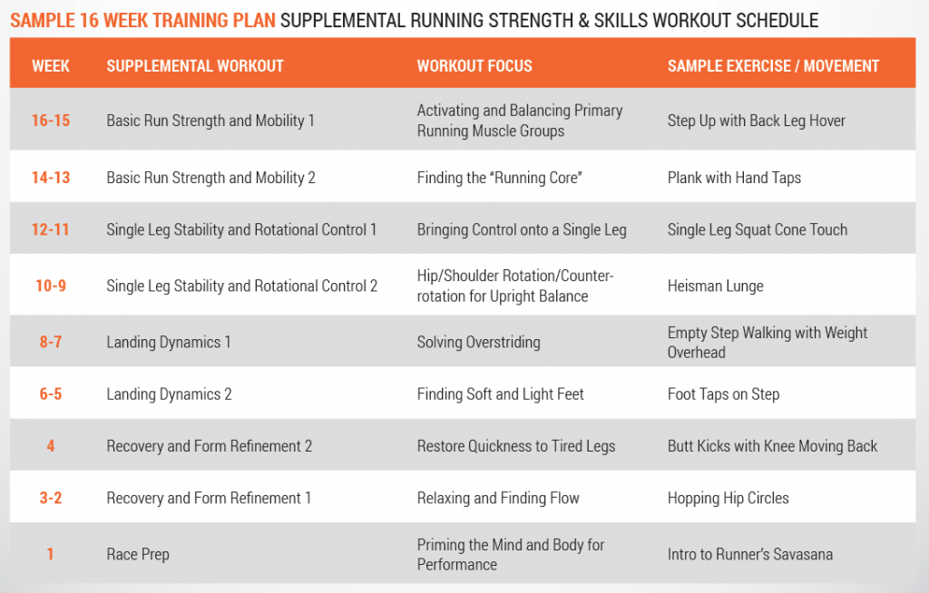 Sample 16 Week Training Plan Supplemental Running Strength & Skills Workout Schedule